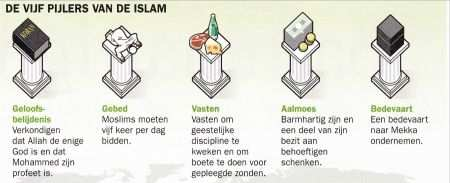 Geen Titel Islam Geloof